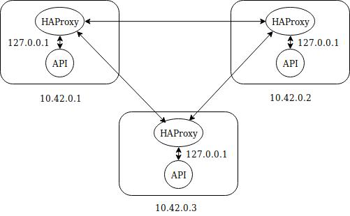 Kubernetes en multi-master sur du baremetal avec HAProxy